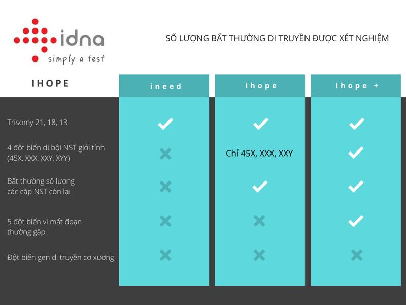 gói NIPT của iDNA