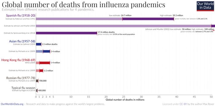 ước tính số lượng người chết do các đại dịch cúm gây ra